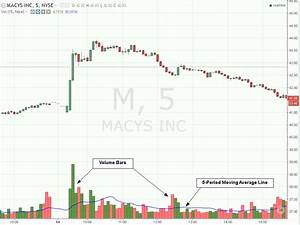 Stock Volume - What is Volume in Stocks and Why Does it ...  Volume