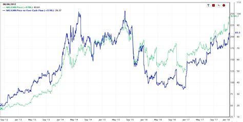 Illumina Shares Illumina Great Company Expensive Stock Illumina Inc