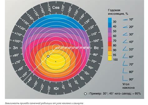 Россия — годовая инсоляция суммарная солнечная радиация Электростанции БПЦ успешные решения БПЦ