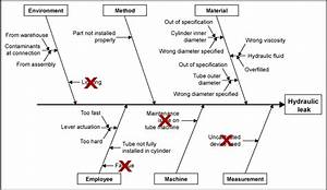 Root Cause Analysis  Ishikawa Diagrams And The 5 Whys