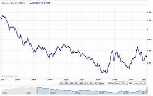 Eur Usd Exchange Rate