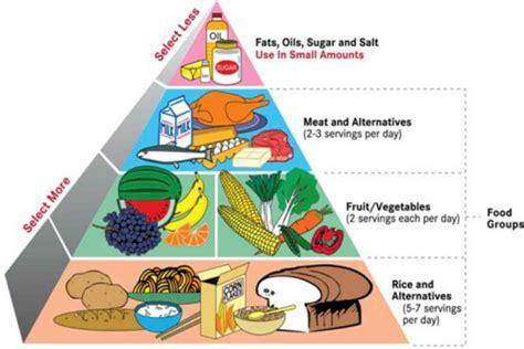 diet by design balanced diet chart 10 ways to maintain a balanced