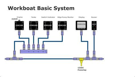 maretron basic workboat system