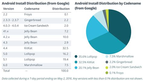 most current android os report android is no longer fragmented that much