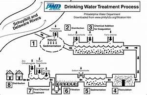 Water Mill Diagram