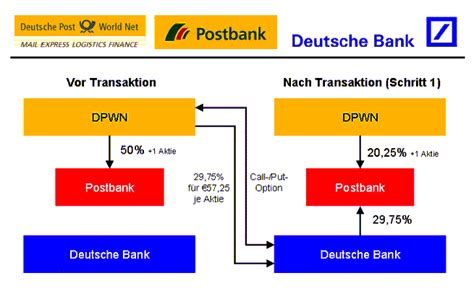 deutsche postbank aktie deutsche bank broker