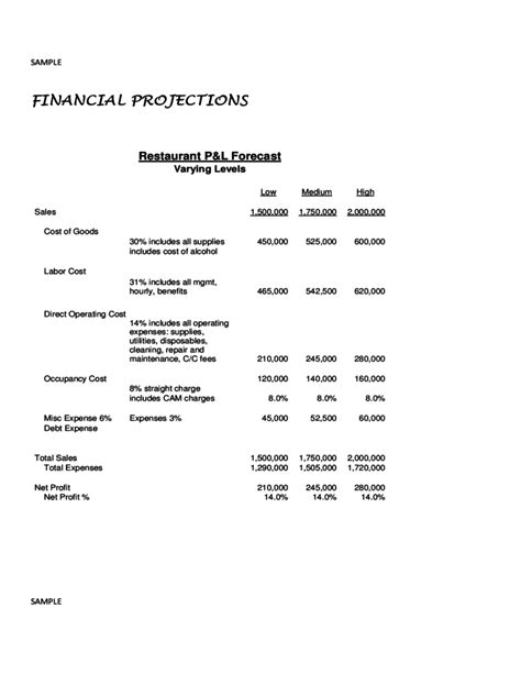 restaurant opening  financial budget sample
