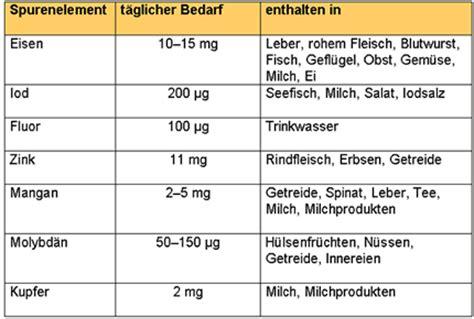 ergaenzungsstoffe  chemie schuelerlexikon lernhelfer