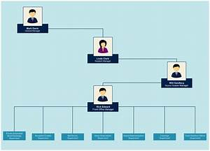 organizational chart templates for any organization With hotel organizational chart template