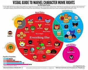 Visual Guide To Marvel Character Movie Rights  Updated