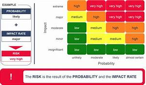 risk assessment kevin fielder39s blog With risk and impact analysis template