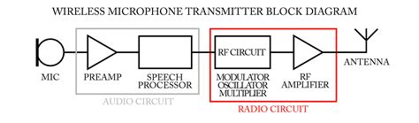 Wireles Signal Diagram by Wireless Microphone Frequency Selection