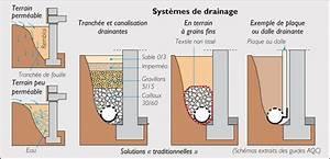 Feutre Sous Gravier : sol d tremp un simple syst me de drainage peut vous ~ Premium-room.com Idées de Décoration