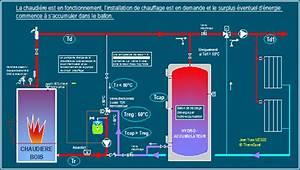 Ballon Tampon Chaudiere Bois : dimensionnement calcul chauffage bois hydro accumulation hydroaccumulation biomasse ~ Melissatoandfro.com Idées de Décoration