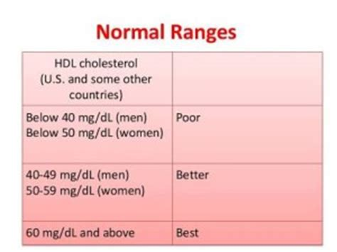 what is cholesterol is it or bad for your health