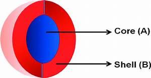 Schematic Diagram Of Core