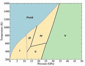 Theoretical Phase Diagram For Carbon Dioxide At High