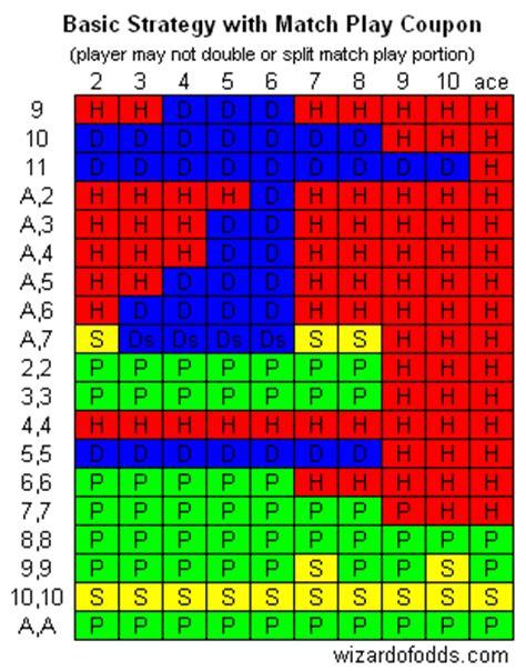 Blackjack Strategy Single Deck easy blackjack cheat sheet quotes