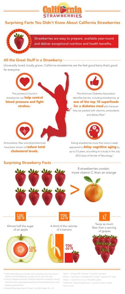 strawberry benefits infographic