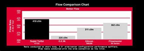 interesting needed exhaust flow chartcheck