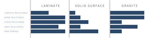 Bathroom Countertop Materials Comparison by Counterop Material Comparison
