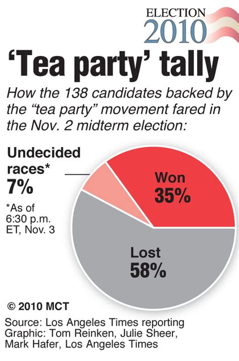 Chart Showing How Tea Party Candidates Fared In 2010