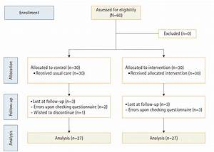 Effects Of A Video Education Program For Patients With