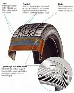 Parts Of The High Performance Radial Tire
