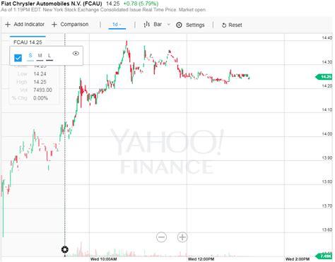 Chrysler Stock Price by Fiat Chrysler Stock Price At Carolbly
