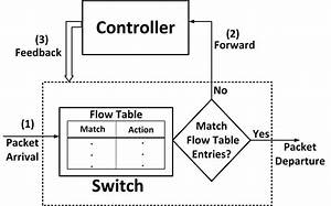 Shows A Generic Block Diagram Of A Simple Sdn Where The