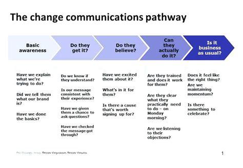Communications Internal Communication Strategy Template