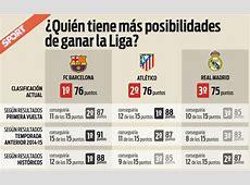 Barça, Atlético y Real Madrid ¿Quién ganaría la Liga si?