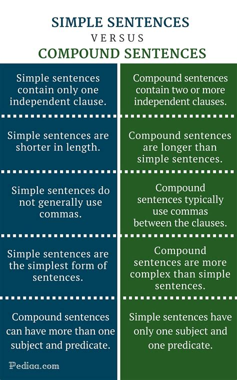 difference  simple  compound sentences