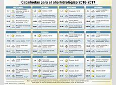 Las Cabañuelas para el año agrícola 201617 – Meteoblog de