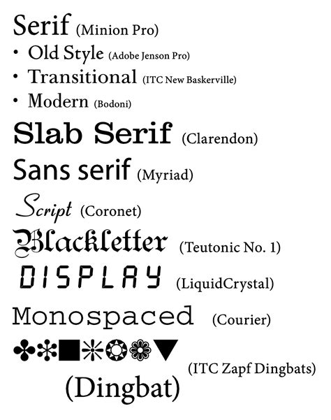 What Is The Best Type Of Font For A Resume by Different Styles Of Illustration Images