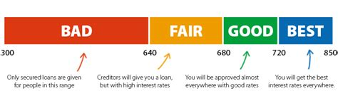 Credit Score Ranges: Excellent, Good, Average & Bad