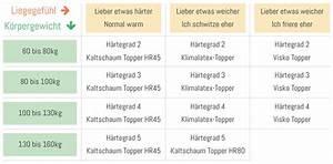 Matratzen Härtegrad Tabelle : welcher h rtegrad f r wen ~ Orissabook.com Haus und Dekorationen