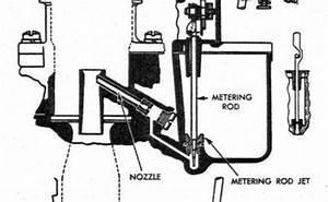 Troubleshooting A Carter Carburetor