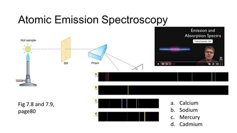 lesson 5 3 light and atomic emission spectra spectroscopy atomic emission spectroscopy aes ppt