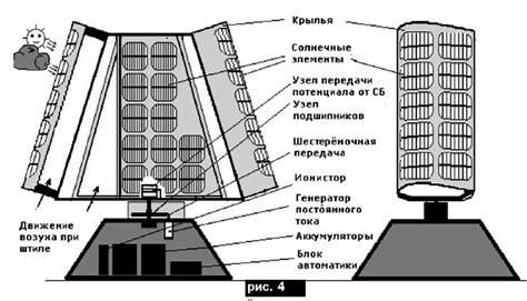 Выбор электрогенераторов для ветроэнергетических установок . Статья в журнале Молодой ученый