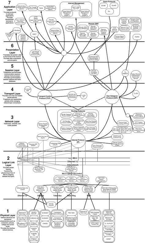 Best 25+ Osi Model ideas on Pinterest | Network layer, 7