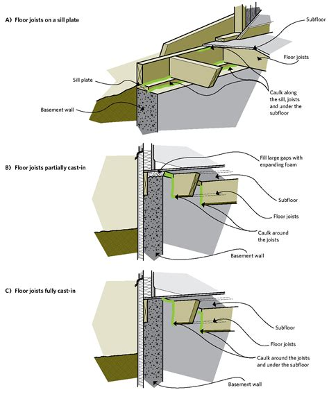 How To Insulate A Concrete Basement Floor by Keeping The Heat In Chapter 6 Basement Insulation