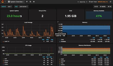 grafana templating gywndi s database gt gt database and research