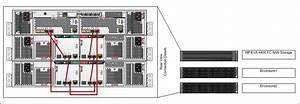 Hp Eva Storage Configuration Guide