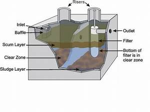 How Does A Septic Tank Work  Septic Tank Diagram