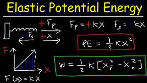Elastic Potential Energy Introduction  Work Done By A Spring Force  Hooke U0026 39 S Law  Physics