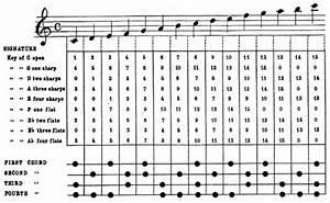 Gak Sido Riyoyo  A Bass Chord Is Generally