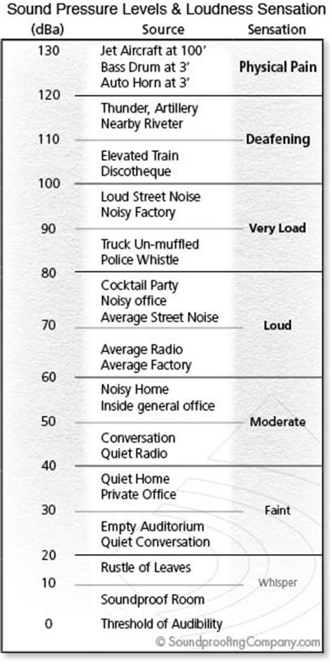 Understanding STC and STC Ratings   Soundproofing Company