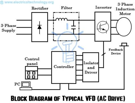 Different Ac Wiring Diagram by What Are Electrical Drives Ac Drives Dc Drives Vfd