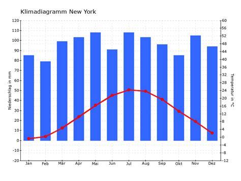 Us New York Diagram by Klimadiagramm New York
